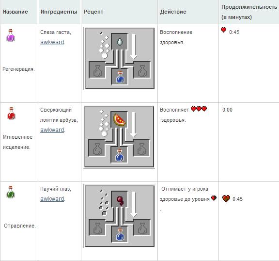 Как сделать в майнкрафте 125 зелье - ЛЕГИОН